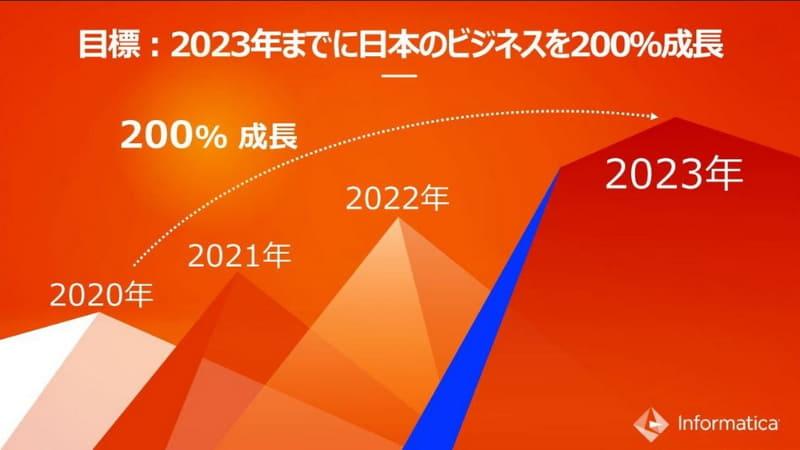 2023年までにビジネスの200%成長を目指す