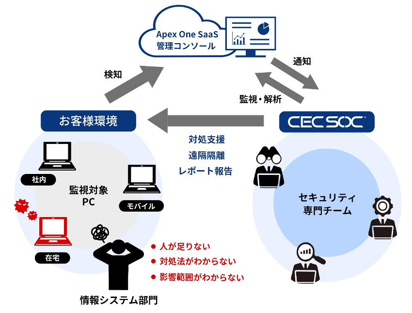 「CEC SOC for Trend Micro Apex One SaaS」の概要
