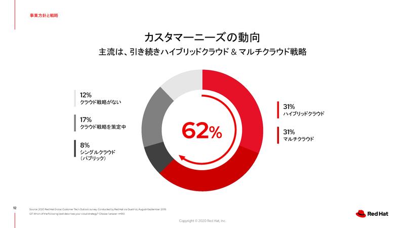 ユーザー企業調査:マルチクラウド利用動向