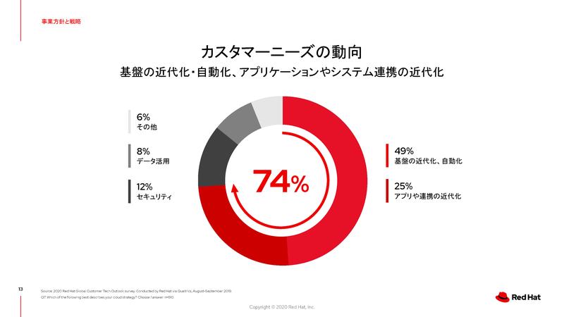 ユーザー企業調査:基盤の近代化や自動化