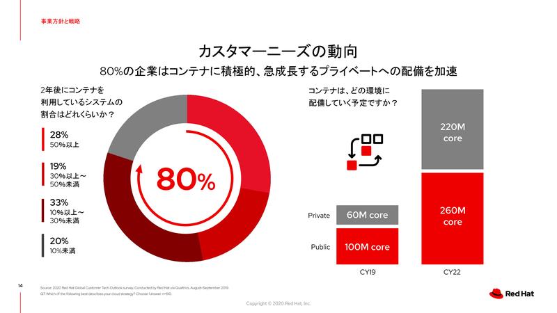 ユーザー企業調査:コンテナの利用