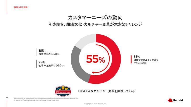 ユーザー企業調査:DXに必要なもの