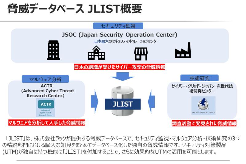 脅威情報データベース「JLIST」の概要