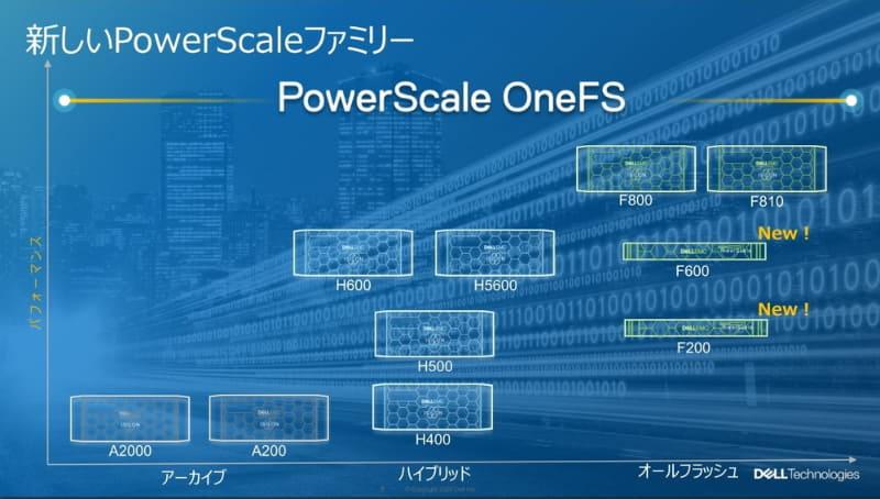 新しいPowerScaleファミリー