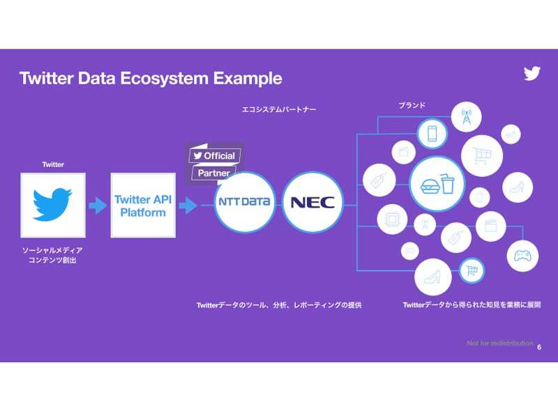 NTTデータとNECとのTwitterデータエコシステム