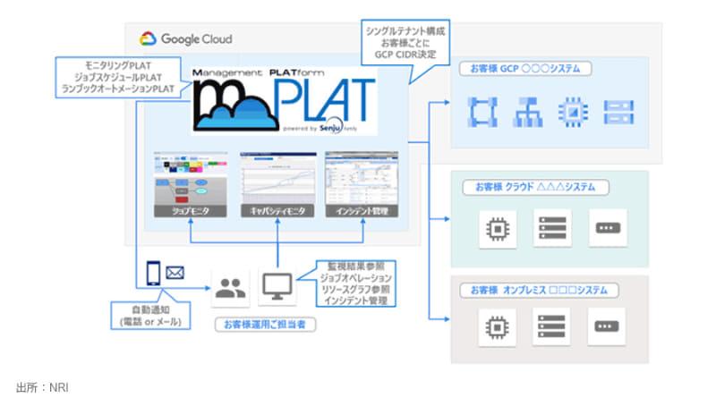 GCP向けmPLATのイメージ