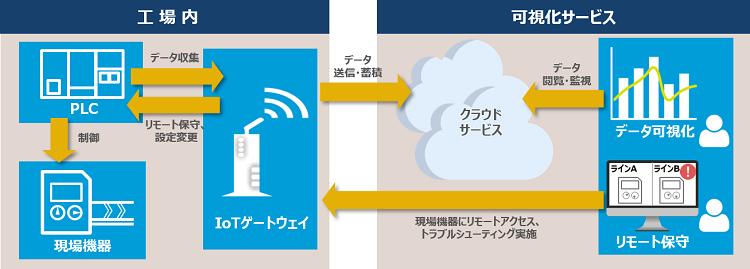 CAC Smart Factory可視化サービスのイメージ