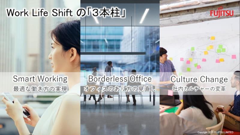 Work Life Shiftの3本柱