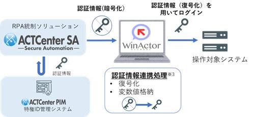 「ACTCenter SA」×「WinActor」による認証情報連携概要