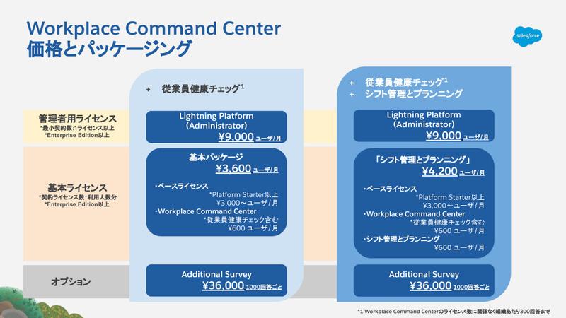 Workplace Command Center 価格とパッケージング