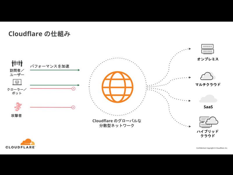 Cloudflareネットワークサービスの仕組み