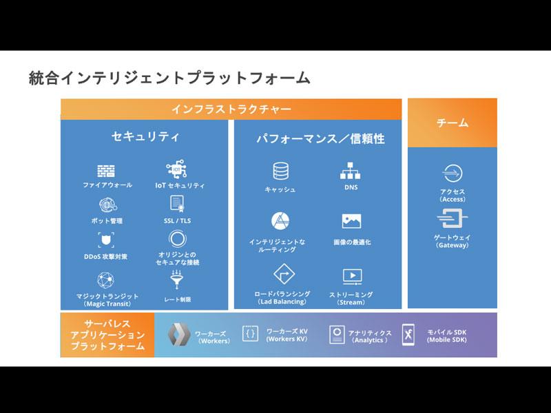 Cloudflareの統合インテリジェントプラットフォーム