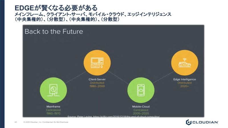 中央集権型のメインフレーム、分散型のクライアントサーバー、中央集権型のクラウドの次に、再び分散型のエッジコンピューティングへとトレンドが移行している