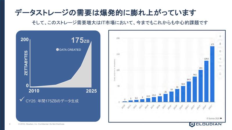 データの増大に伴い、ストレージ需要も爆発的に膨れ上がっている
