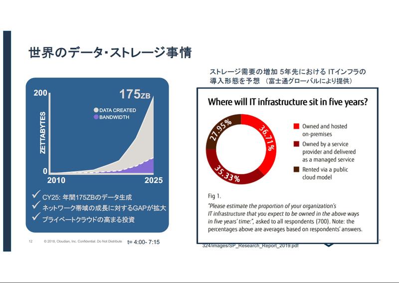 2025年には年間175ZBのデータが生成されることが予想されているが、ネットワーク帯域はデータの増大には追い付いていない