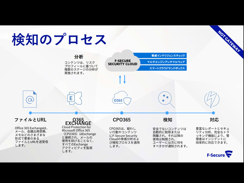 「F-Secure Cloud Protection for Microsoft Office 365」の検知プロセス