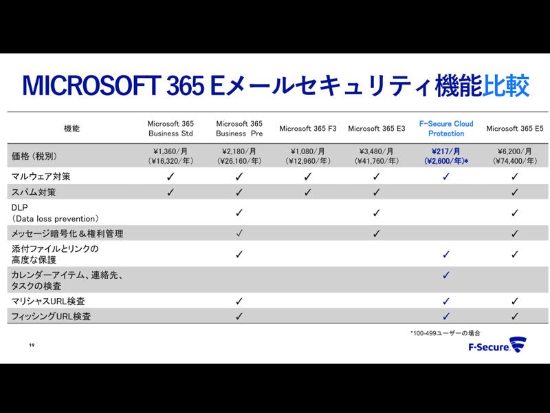 Microsoft 365のEメールセキュリティ比較