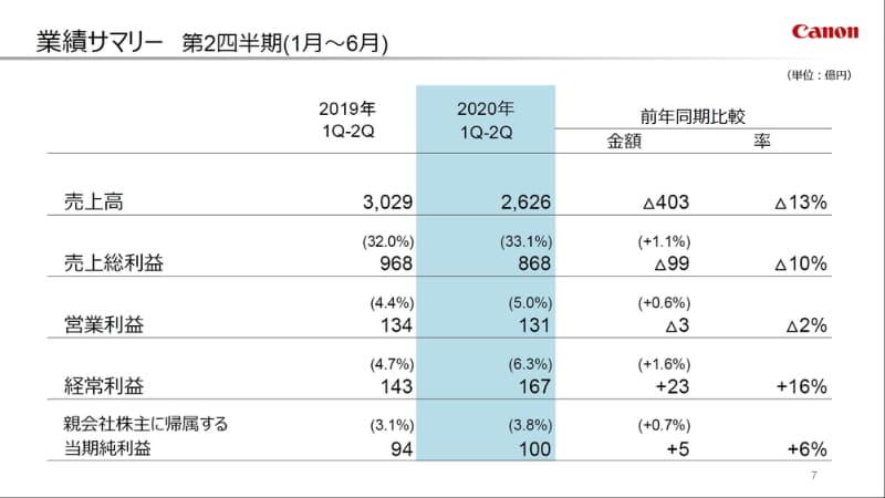 2020年度上期(2020年1月~6月)の連結業績サマリー