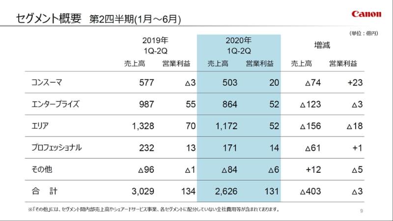 2020年度上期(2020年1月~6月)のセグメント概要