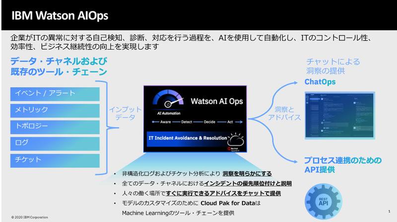 IBM Watson AIOps