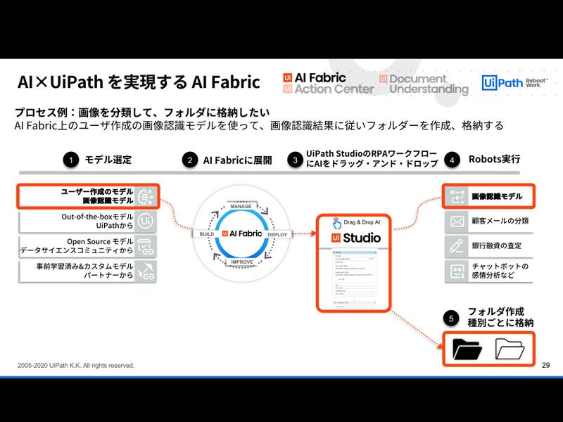 「UiPath AI Fabric」の活用シナリオ