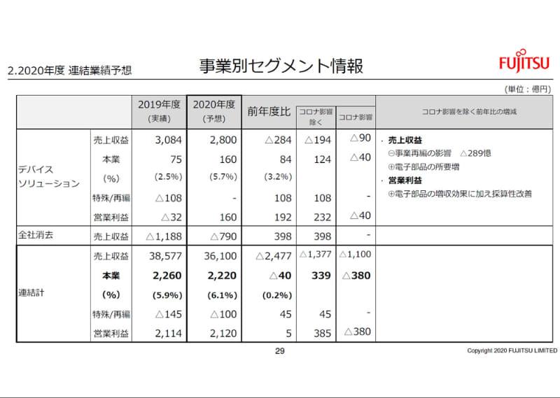 連結業績予想(事業別セグメント情報)