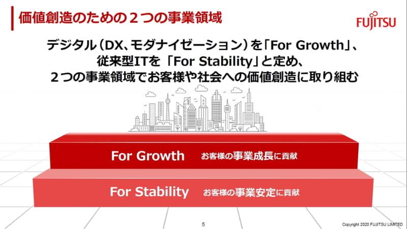 価値創造のための2つの事業領域