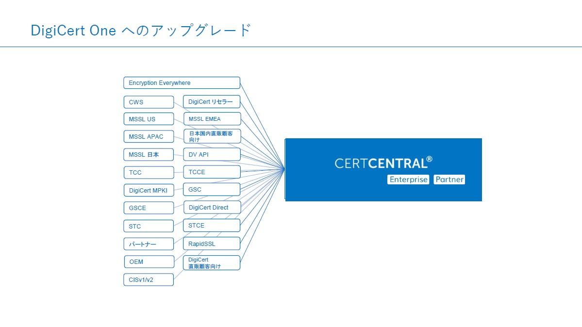DigiCertでこれまで提供してきた機能を一つに統合したのが「CertCentral」になる