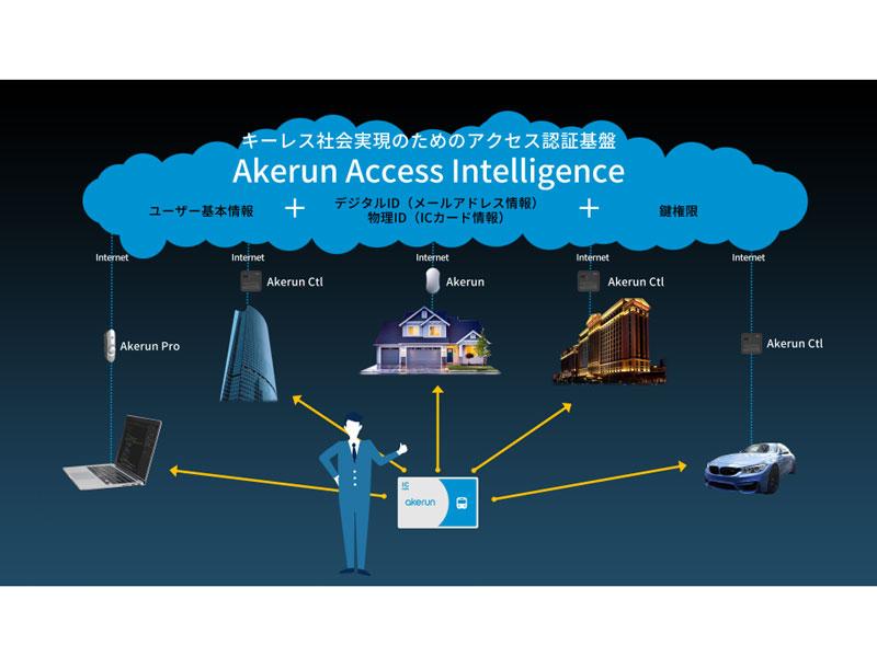 「Akerun Access Intelligence」の概念図