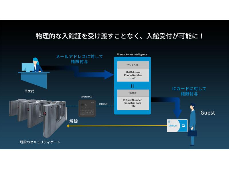 「Akerun来訪管理システム」の利用イメージ