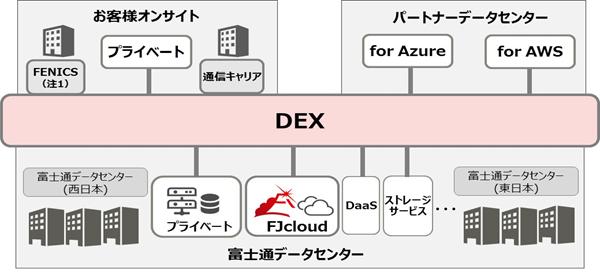 「DEX」のサービス概要図