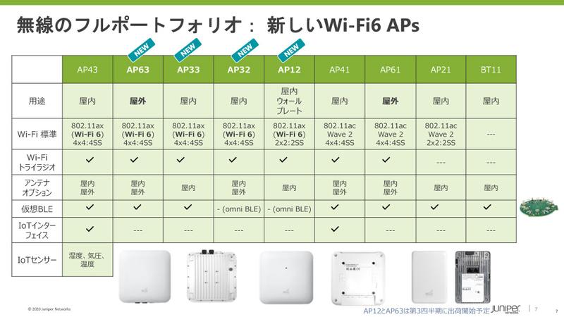 新たにWi-Fiアクセスポイントの4機種が発表