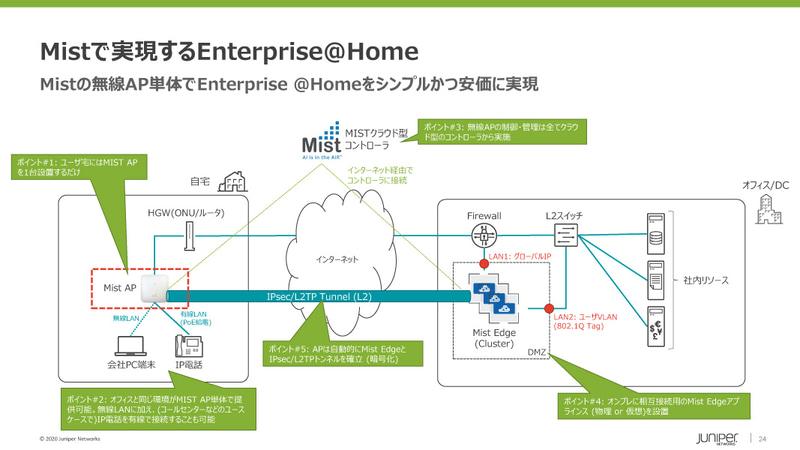 Enterprise @Home では、自宅に無線LANのアクセスポイントを設置するだけで、安全なVPN接続を確立する