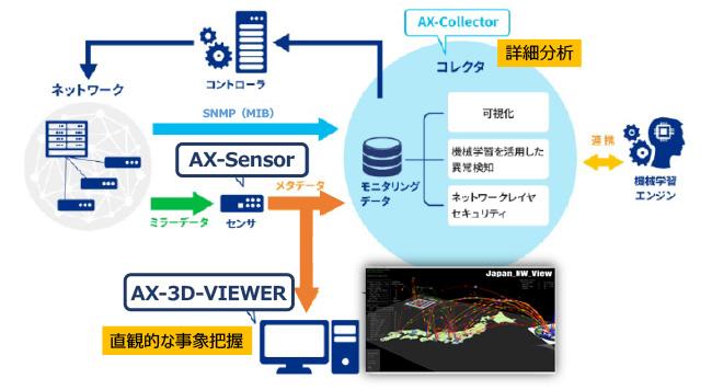 ネットワークの可視化・異常検知ソリューションの構成