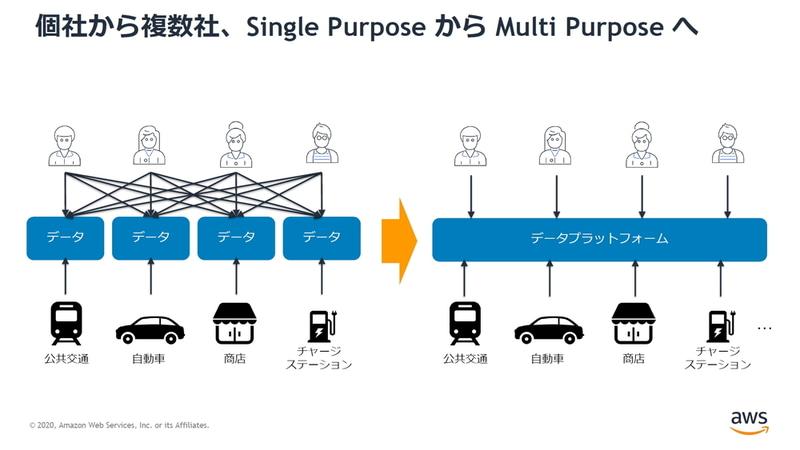 個社から複数社、Single PurposeからMulti-Purposeへ