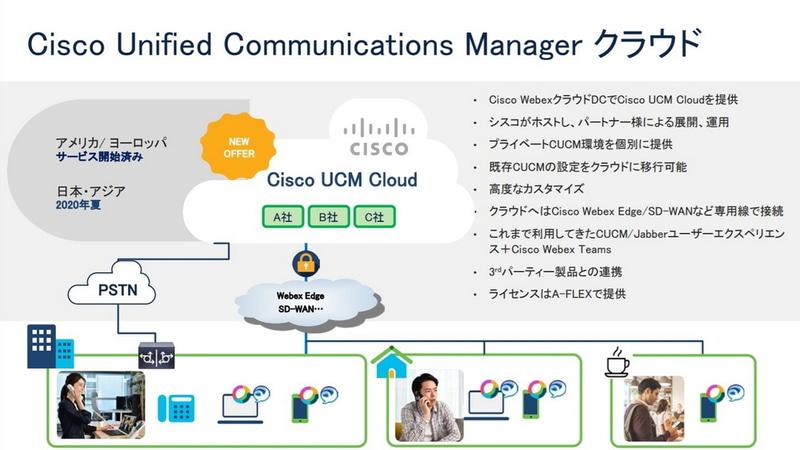 Cisco UCM Cloudについて