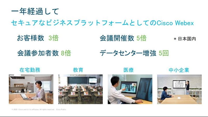 Cisco Webexの1年の歩み