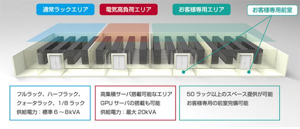 図1 要件に応じて柔軟に対応可能な「フレキシブル構造