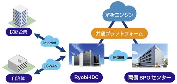 図2 増大するBPOニーズに対し、データセンター×BPOセンターをワンストップで提供
