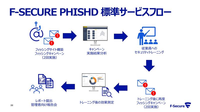 「F-Secure Phishd」標準サービスの流れ