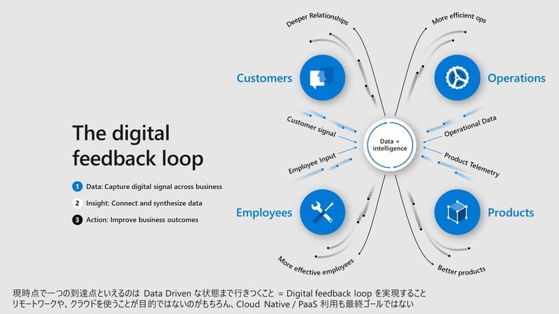 Digital feedback loop(資料提供:日本マイクロソフト、以下同じ)