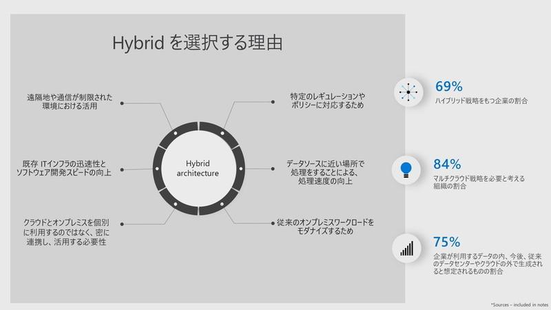 Hybridを選択する理由