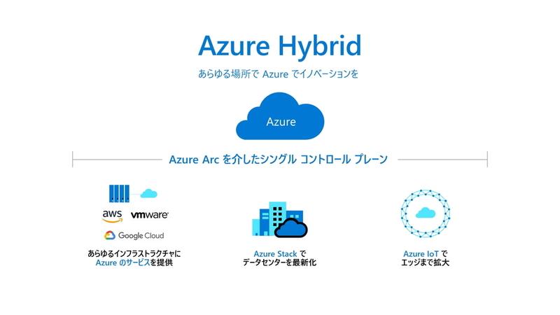 Azureを中心としたハイブリッドクラウドソリューション
