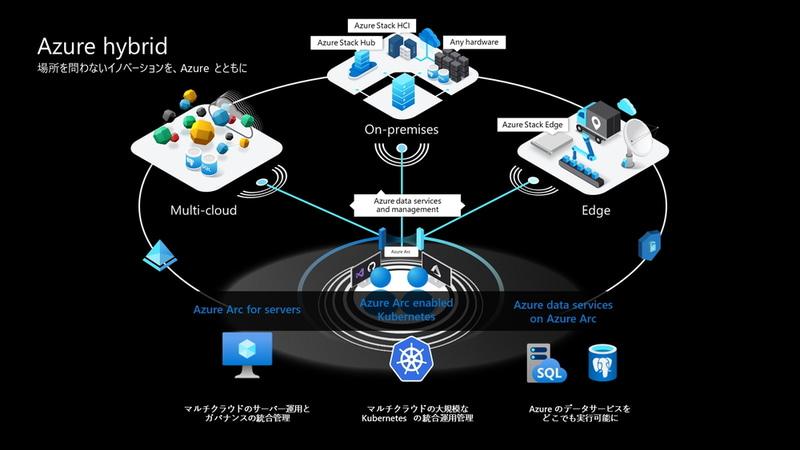 Azureを中核としたハイブリッドクラウドソリューションにより、場所を問わないイノベーションを実現