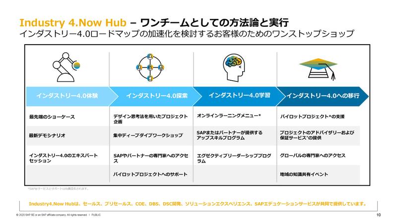Industry 4.Now HUBの活動