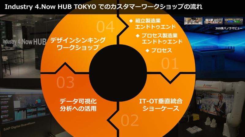 Industry 4.Now HUB TOKYOでのカスタマーワークショップの流れ