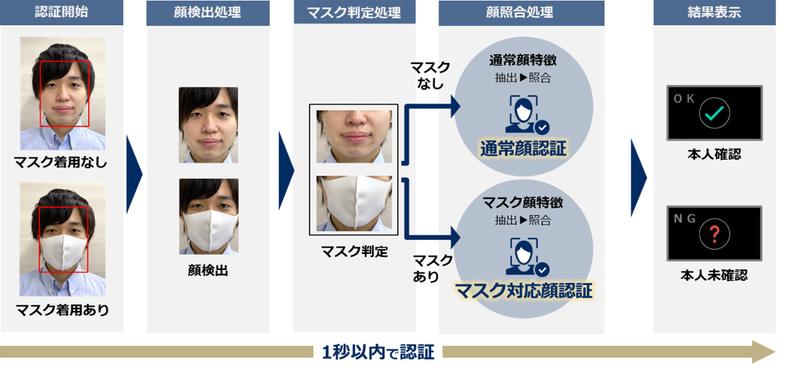 マスク着用・非着用時の顔認証プロセス