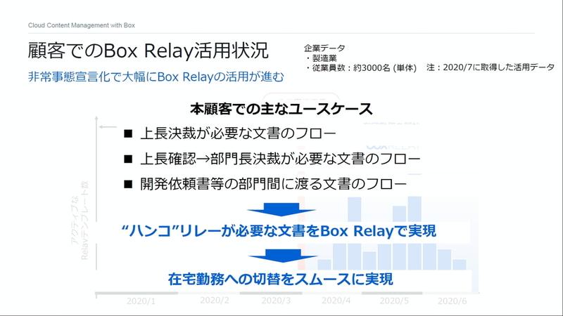 顧客でのBox Relay活用状況