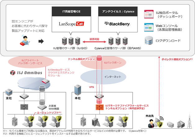 「IT資産管理/CE」サービスイメージ