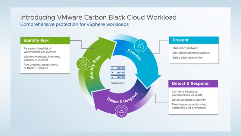 VMware Carbon Black Cloud Workloadの概要